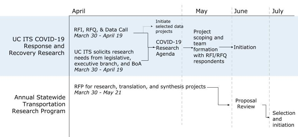 covid-19_research_planning_process