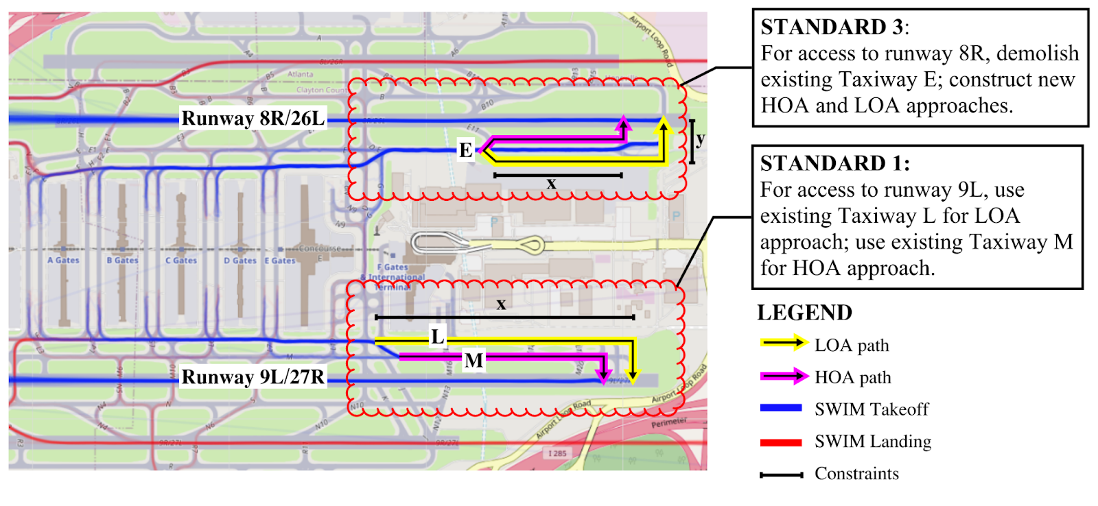 A schematic of how High Occupancy Aircraft (HOA) and Low Occupancy Aircraft (LOA) departure queues could be separated at ATL airport, requiring traffic flow reconfiguration on the southern runway and retrofitting on the northern runway.