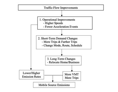 Operational Improvements vs. Emissions